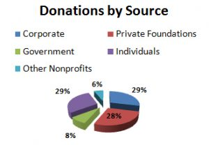 donations-by-source
